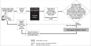The process for issuing United States visas