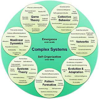 https://i0.wp.com/upload.wikimedia.org/wikipedia/commons/thumb/d/de/Complex_systems_organizational_map.jpg/320px-Complex_systems_organizational_map.jpg