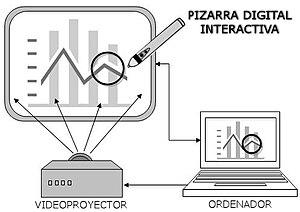 Español: PIZARRA DIGITAL INTERACTIVA (PDI). Es...