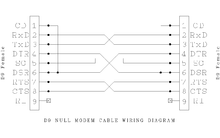serial cable wiring diagram multiple lights three way switch null modem wikipedia diagrams edit