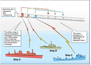 System Overview from US Coast Guard