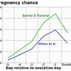 Menstrual Cycle Diagram With Ovulation Spal Fan Wiring Wikipedia Chance Of Fertilization By Day Relative To