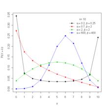 Beta-Binomialverteilung