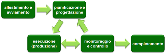 Le cinque fasi del Project Management