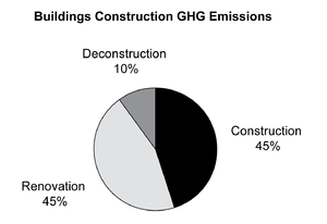 GHG emissions from building construction, reno...