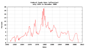 Federal Funds Rate (effective)