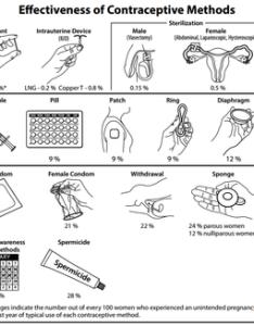 Comparison of birth control methods also wikipedia rh enpedia