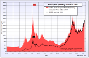 Historical gold price in USD and inflation adj...