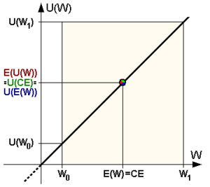Utility function of a risk-neutral person: CE ...