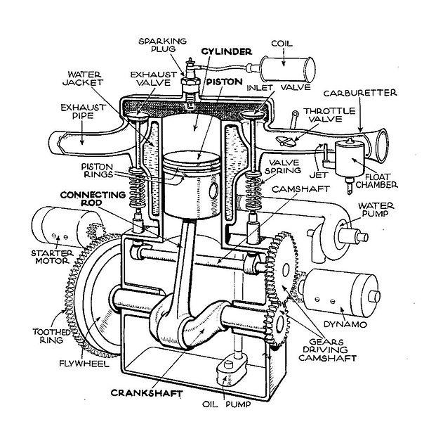 File:Single-cylinder T-head engine (Autocar Handbook, 13th