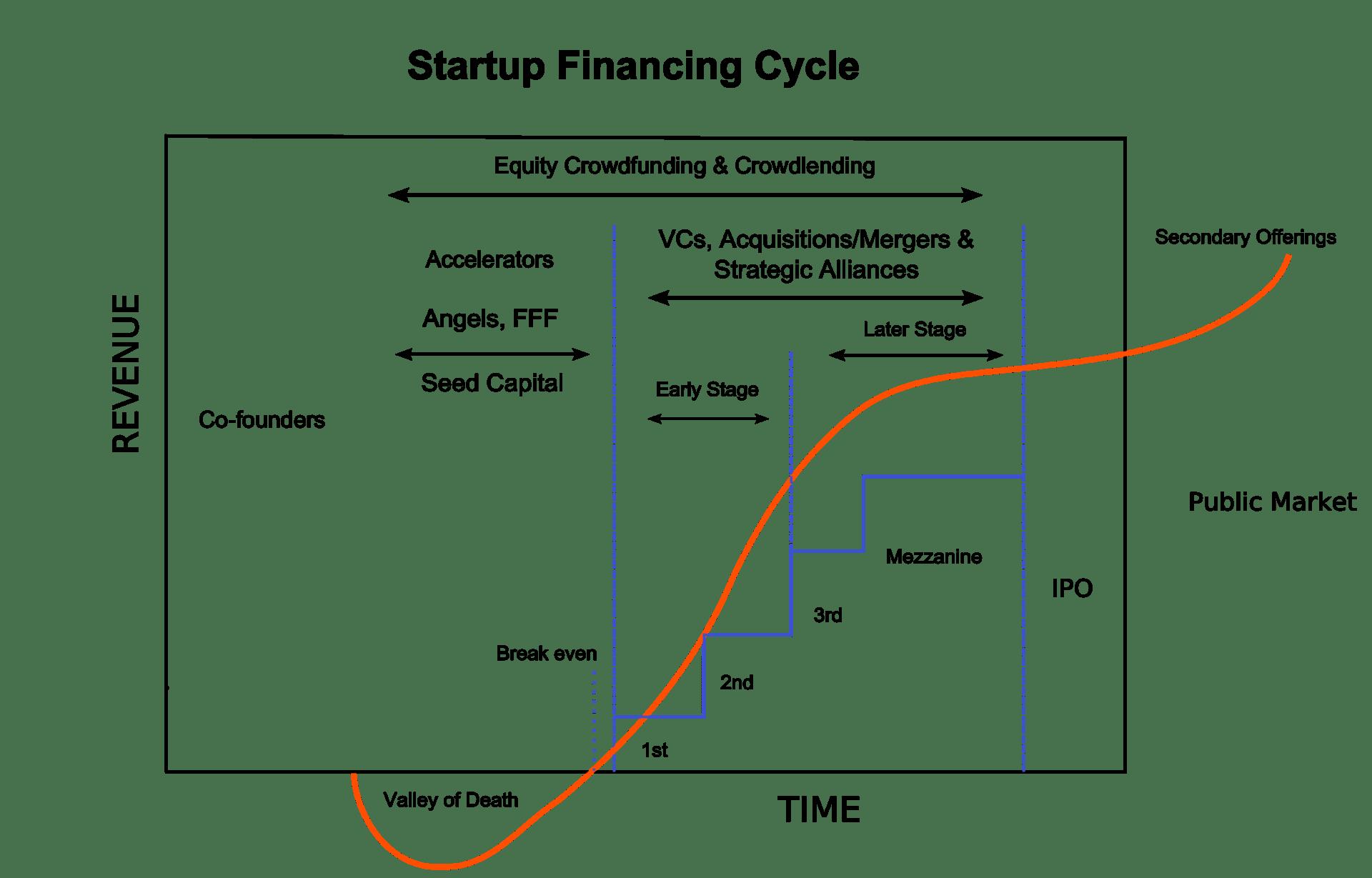 pvt phase diagram 2006 suzuki gsxr 600 wiring venture capital wikipedia