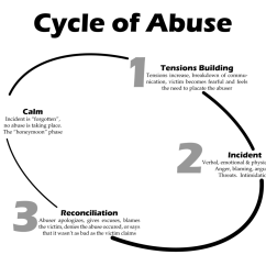 Cycle Of Abuse Diagram Xlr Jack Wiring Wikipedia