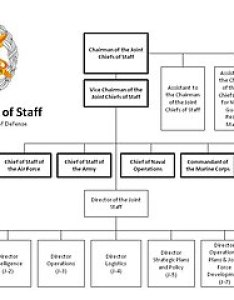 Other resolutions pixels also file the joint staff org chart as of jan  wikimedia commons rh commonsmedia