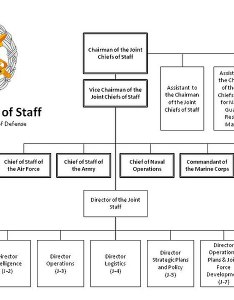 File the joint staff org chart as of jan  also wikimedia commons rh commonsmedia
