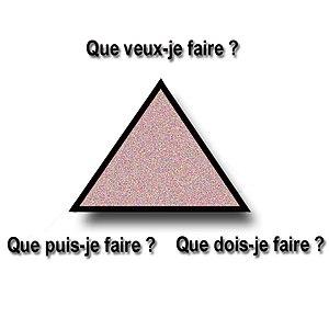 English: ethics's triangle Français : Triangle...