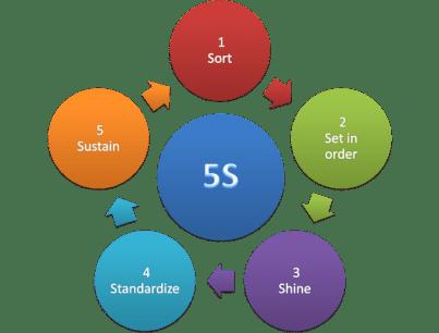 5S et stress