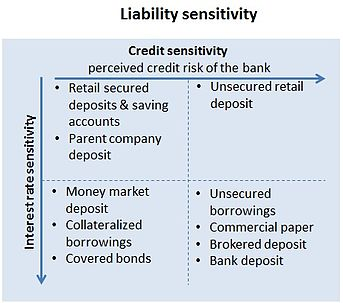 Asset and liability management - Wikipedia