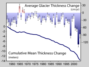 Decline in thickness of glaciers worldwide ove...