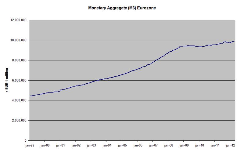 File:M3 Eurozone.png