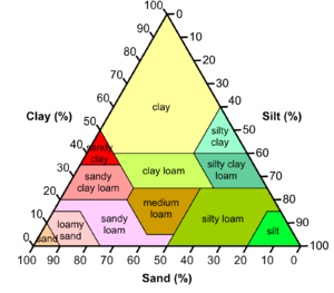 English: Soil types by clay, silt and sand com...