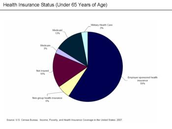 English: U.S. Health Insurance Status (Under 65)