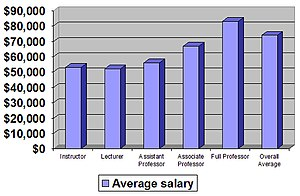 English: Average salaries of faculty of Califo...