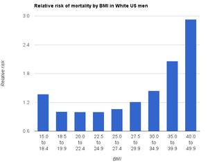 English: Relative risk of mortality by BMI in ...