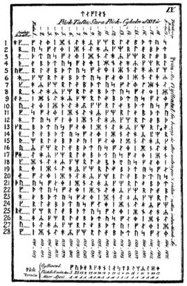 Računanje datuma Uskrsa — Vikipedija, slobodna enciklopedija