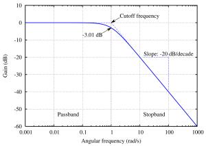 Frequência de corte – Wikipédia, a enciclopédia livre