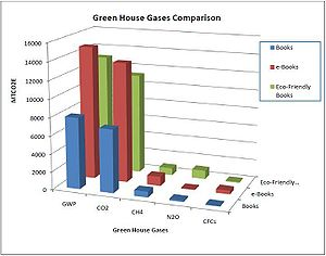 English: Comparison of the amount of greenhous...