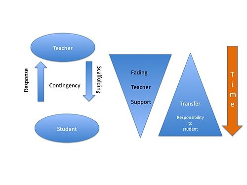 piaget vs vygotsky venn diagram car ignition wiring instructional scaffolding wikipedia a cycle of