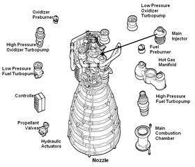 Space Shuttle Main Engine — Wikipédia