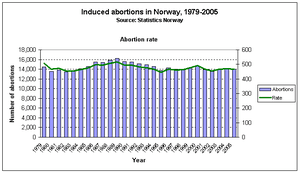 Time series of induced abortions in Norway