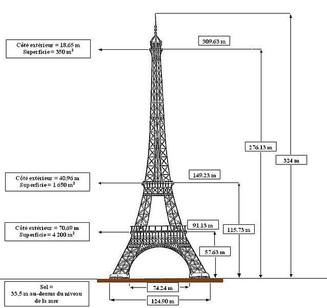 Fichier:Dimensions tour Eiffel.JPG