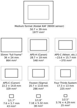 Diagram comparing image sensor formats as used...