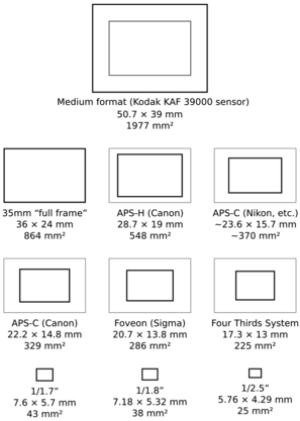 Diagram comparing image sensor formats as used...