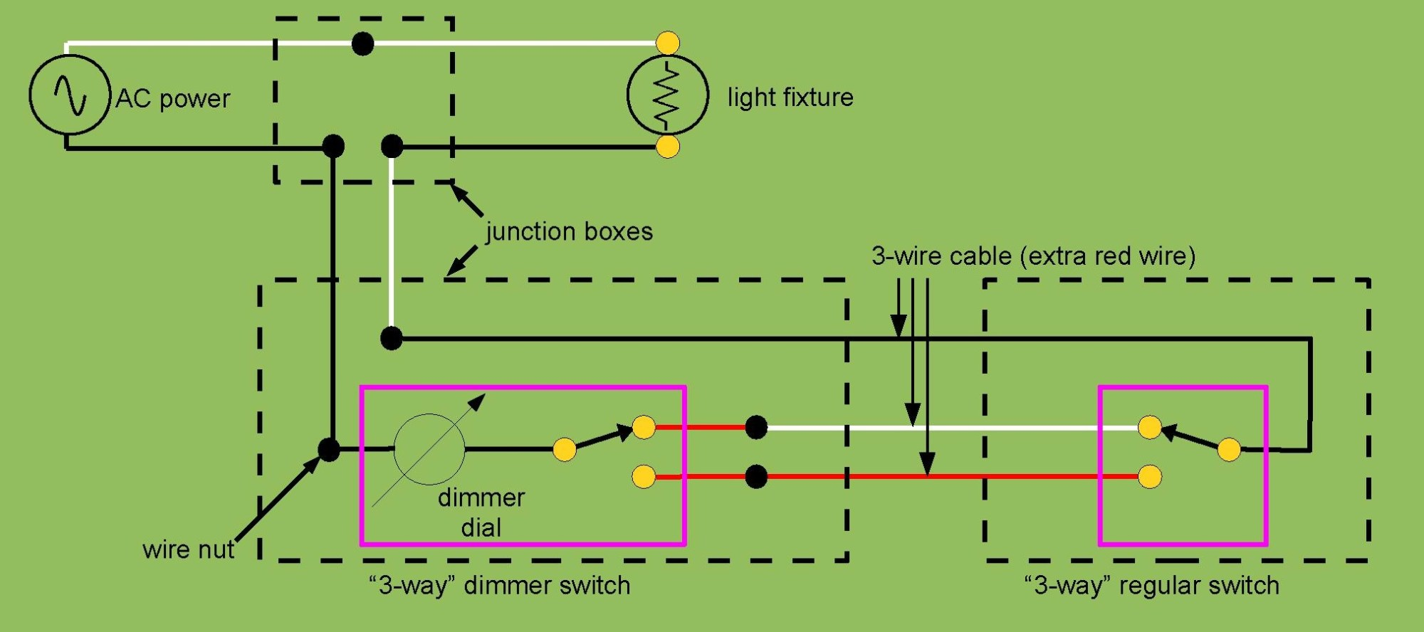 hight resolution of how to wire a 3 way switch pdf wiring diagram user bx cable wiring 3 way switch diagram