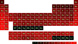 Atom radii in the periodic table of elements