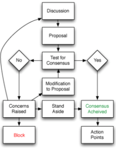 Flowchart of basic consensus decision making process also wikipedia rh enpedia