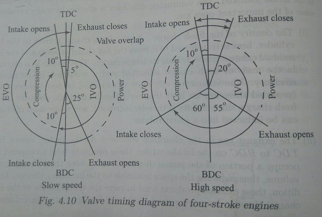 hight resolution of file image valve timing diagram jpg