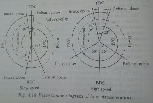small resolution of file image valve timing diagram jpg
