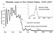 Measles cases 1944-1963 follow a highly variable epidemic pattern, with 150,000-850,000 cases per year. A sharp decliine follows introduction of the vaccine in 1963, with fewer than 25,000 cases reported in 1968. Outbreaks around 1971 and 1977 gave 75,000 and 57,000 cases, respectively. Cases were stable at a few thousand per year until an outbreak of 28,000 in 1990. Cases declined from a few hundred per year in the early 1990s to a few dozen in the 2000s.