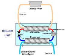 Chiller - Wikipedia