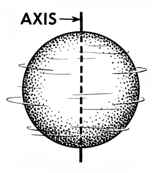 Axis (PSF)