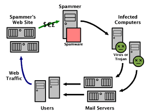 Diagram of the sending of spam e-mail.