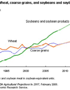 Chart of global trade volume in wheat coarse grain and soybeans to projected united states department agriculture also  world food price crisis wikipedia rh enpedia