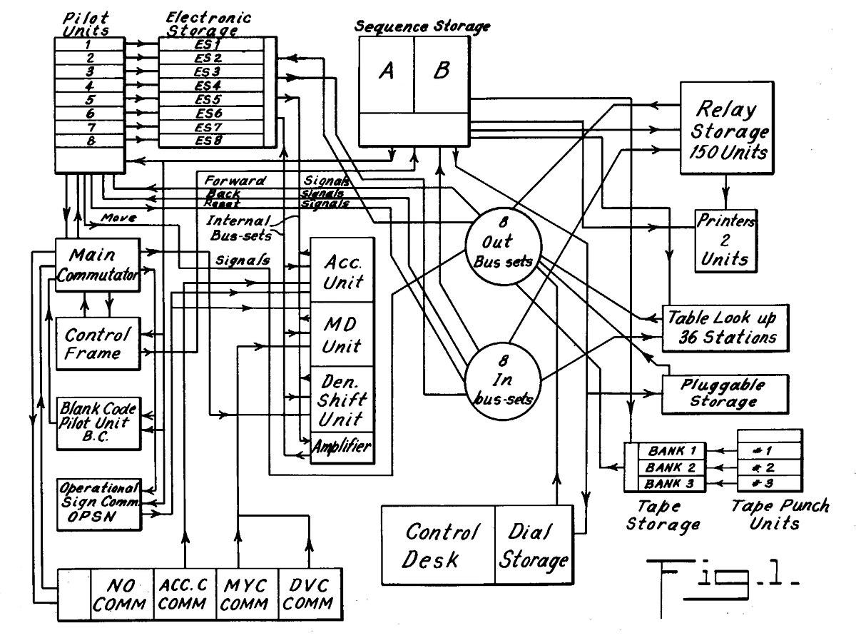 IBM SSEC — Wikipédia