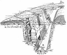 ww1 trench system diagram 2000 buick lesabre engine british army during world war i - wikipedia