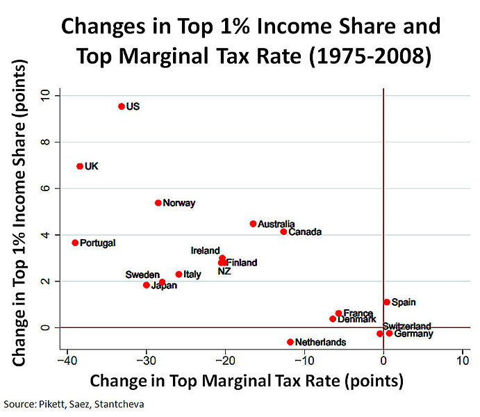 File:Changes Top 1% Share and Top Marginal Tax Rate v2.jpg