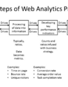 Web analytics also wikipedia rh enpedia